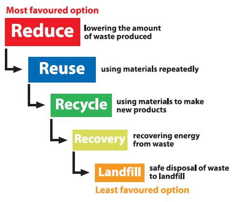 waste-hierarchy1